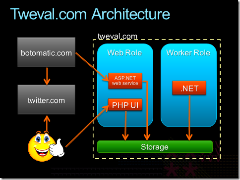 Php asp in windows azure blogarx tweval architecture ccuart Image collections