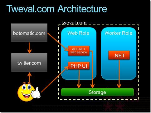 tweval architecture