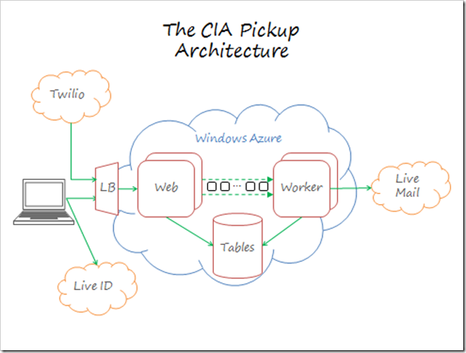 The CIA Pickup Architecture