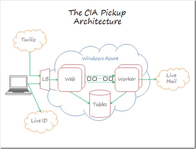 The CIA Pickup Architecture